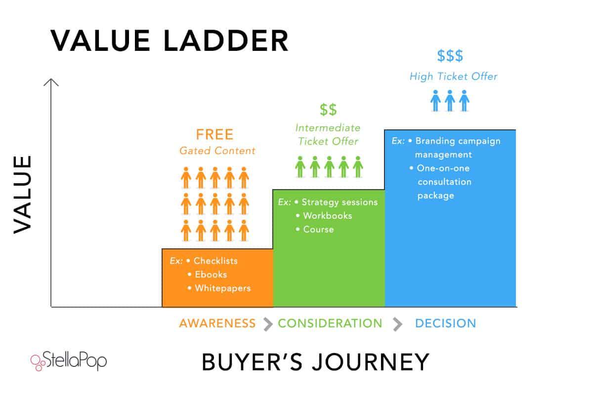 StellaPop-Value-Ladder